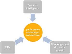 développe votre performance marketing et commerciale 300