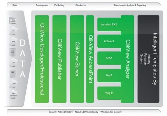 Architecture qlikview commun tic for Architecture qlikview